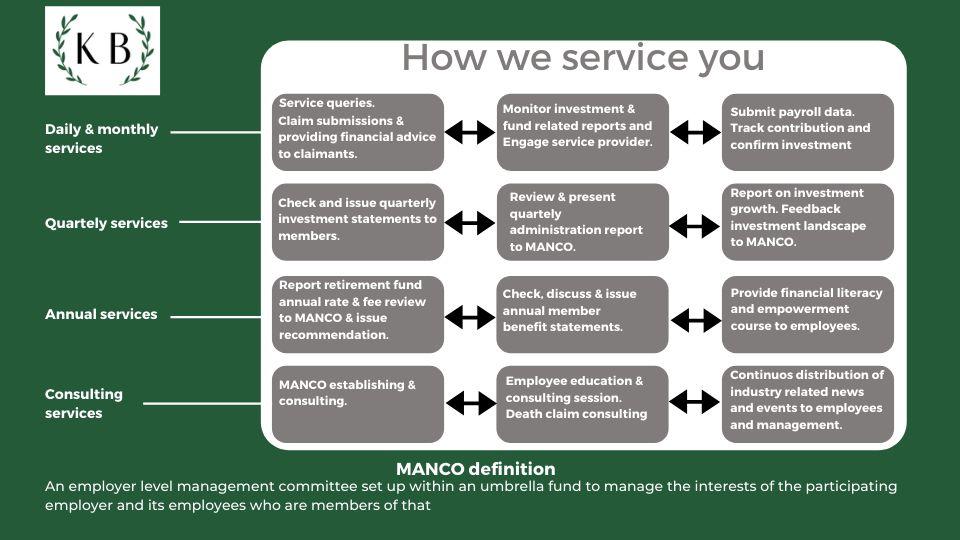 Employee Benefits servicing